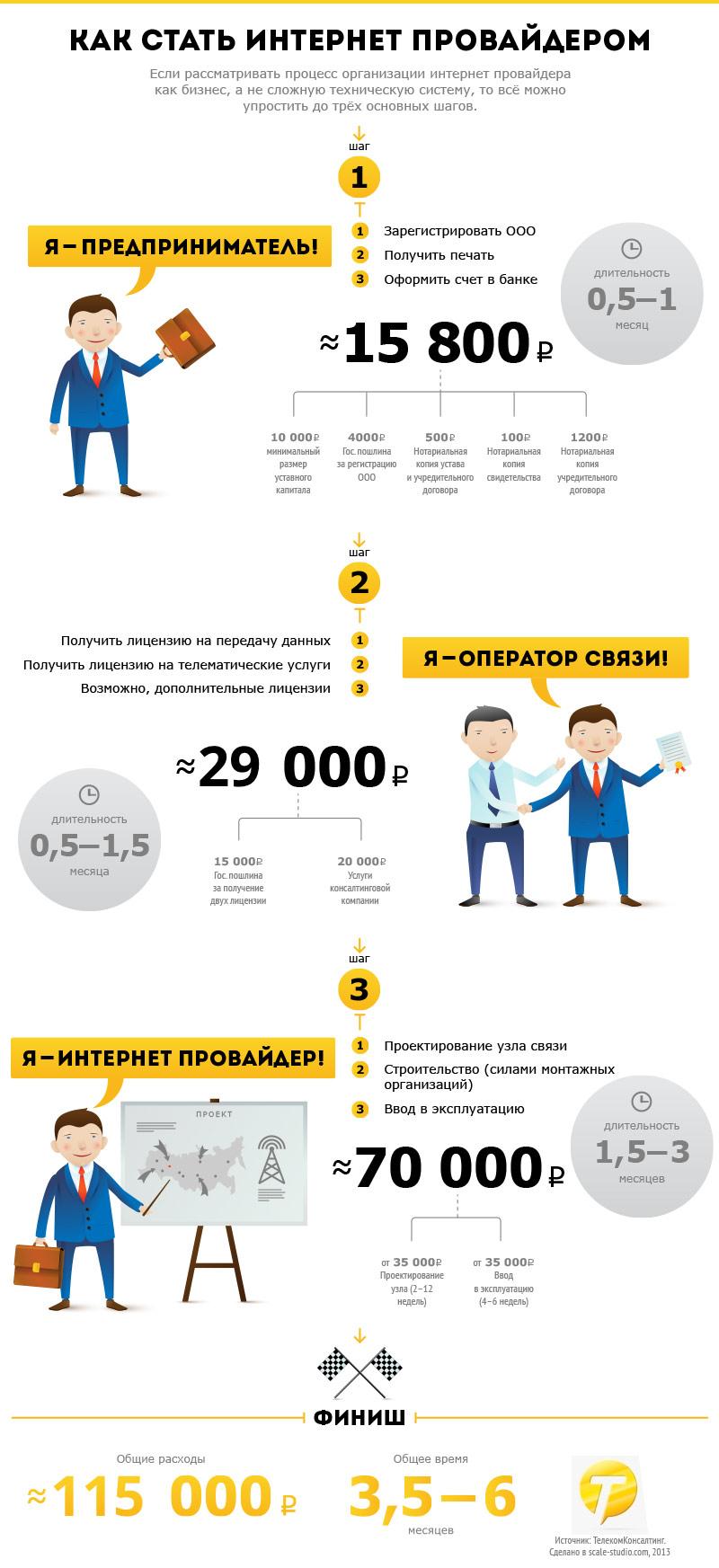 Инфографика - Как стать провайдером